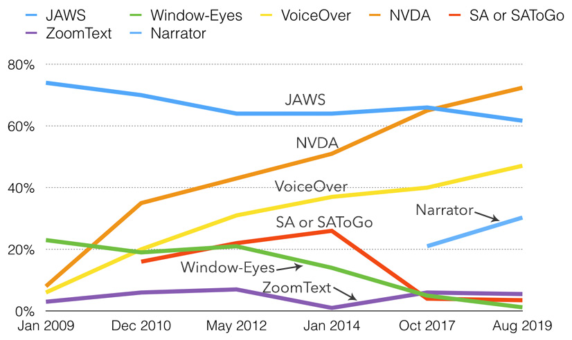 Screen reader usage statistics, showing NVDA overtaking JAWS for the first time.